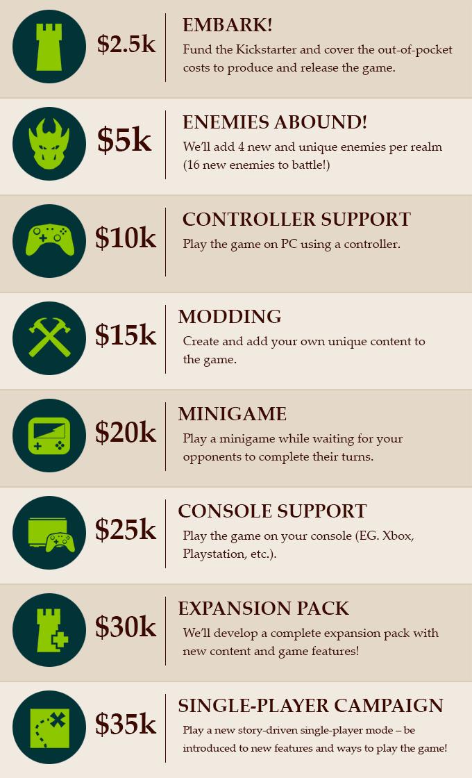Vulgord's Tower Kickstarter Stretch Goals